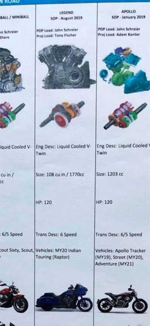 planos de productos Indian