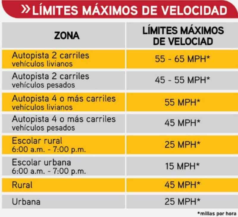 Límites de velocidad permitidos por ley